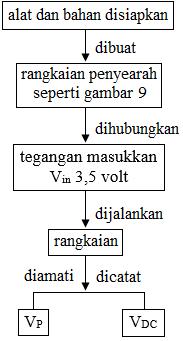 diagram alir penyearah gelombang penuh