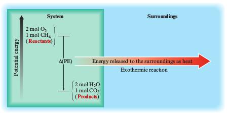 Pengertian reaksi eksoterm dan endoterm termokimia my stupid theory reaksi eksoterm ccuart Gallery