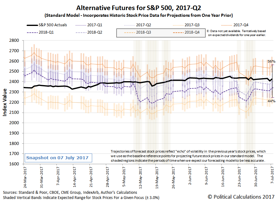 Alternative Futures - S&P 500 - 2017Q2 - Standard Model - Snapshot on 07 July 2017