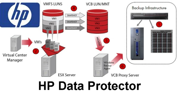 hp data protector concepts guide