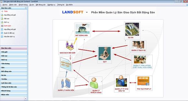 Phần mềm Landsoft mang lại giá trị lợi nhuận cao cho Đất Xanh Miền Bắc