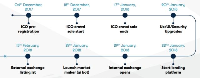 Dự án đầu tư Bitfinite - Lengding up to 45% tháng