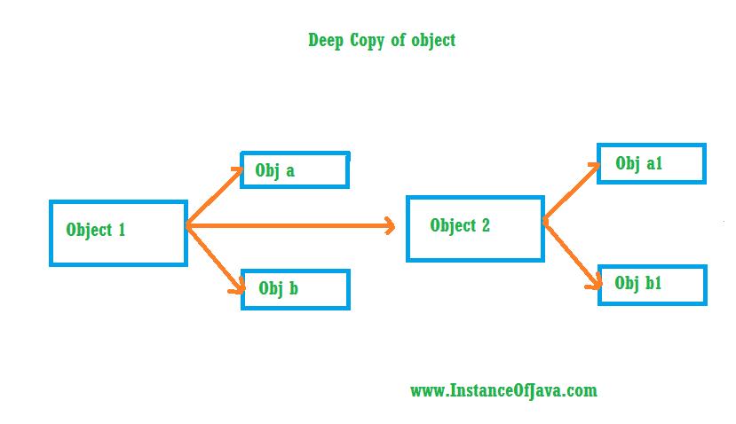 deep cloning vs shallow cloning in java