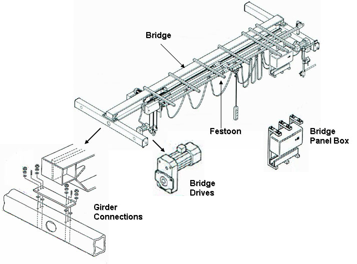 National Crane Wiring Diagram Crane Accessories Wiring