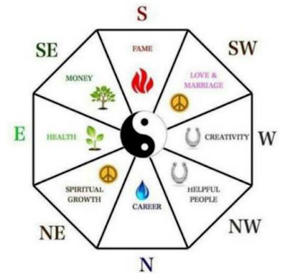 Feng Shui Rumah Menurut Arah Mata Angin