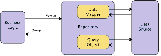 Repository Pattern Step by Step Explanation [What is Repository