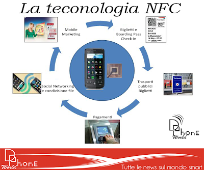 Che cos'è la tecnologia NFC (Near Field Communication)