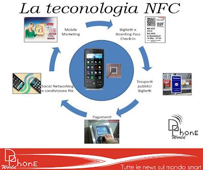 Che cos'è la tecnologia NFC (Near Field Communication)