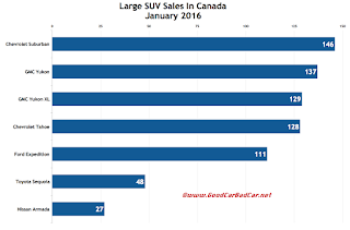Canada large SUV sales chart January 2016