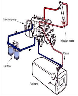 Fuel Sistem Mesin Diesel