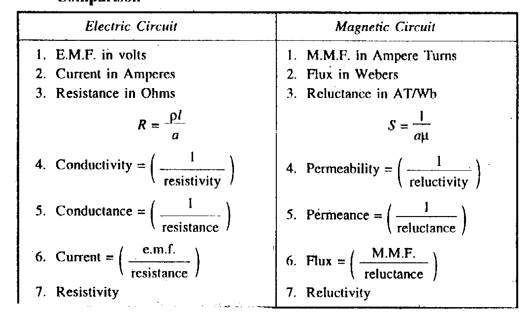 Electrical Engineering Tutorial ~ Comparison between