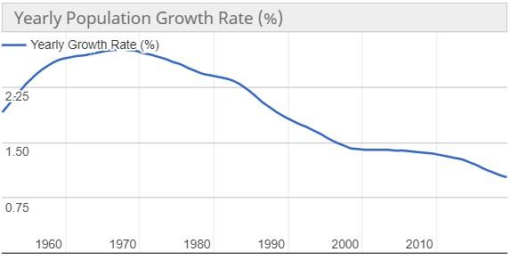 Pertumbuhan Jumlah Penduduk Indonesia
