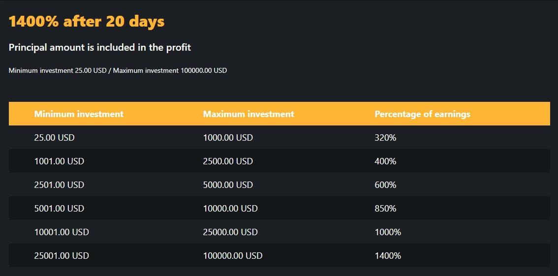 Инвестиционные планы Amadeus Bank 4