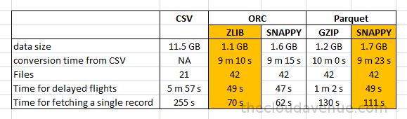 Big Data and Cloud Tips: Comparing ORC vs Parquet Data