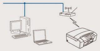 Setting the DCP-J315W Brother printer wireless | en Rellenado