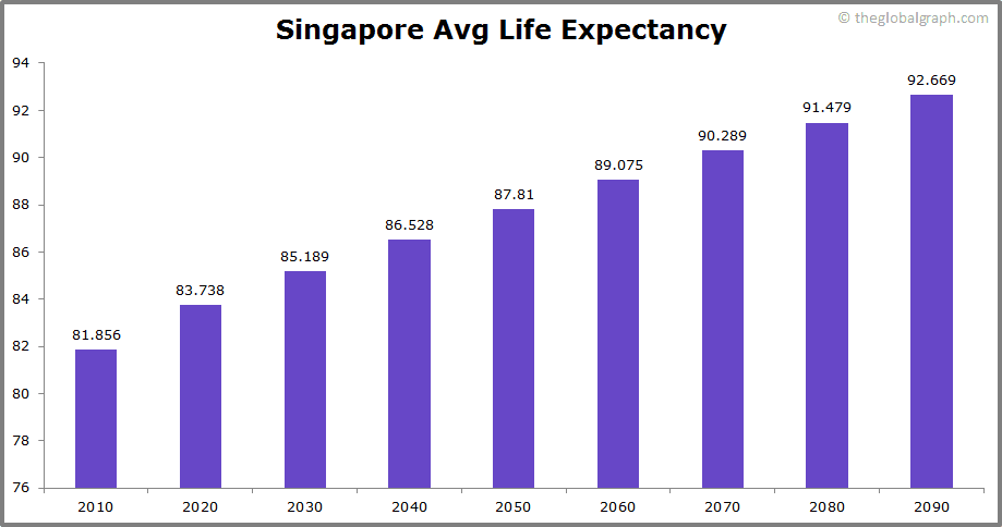 Singapore  Avg Life Expectancy