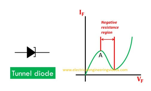 working-of-tunnel-diode