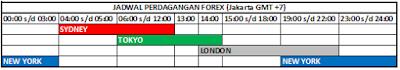 Jadwal Perdagangan Forex