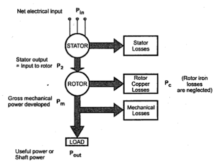 Power Flow in an Induction Motor ~ your electrical home