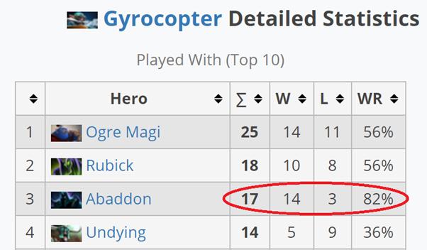 gyro stats - 3 hot boy được pick nhiều nhất tại vòng loại khu vực Chengdu Major