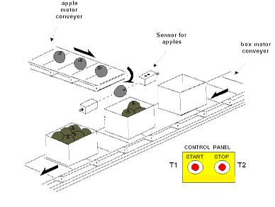 Sistem Pengepakan Barang pada Industri - Packaging System
