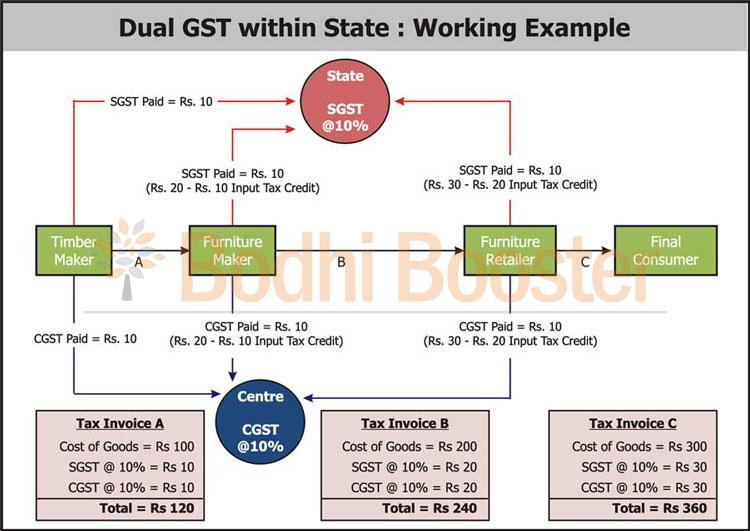 GST  Indias boldest tax reform  Bodhi Booster