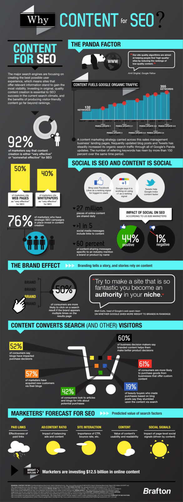 How Content Is Key To SEO ?