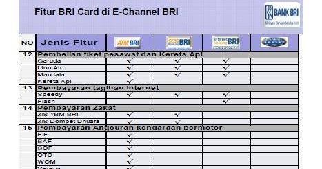 Tabungan Berjangka Di Bri Macam Jenis Tabungan Di Bank Mandiri Infoperbankan Fitur Bri Card Kartu Atm Bri Di E Channel Bri 2