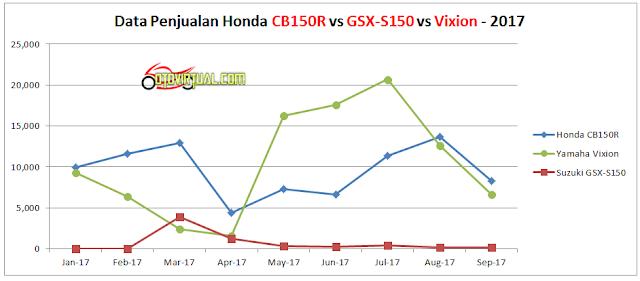 Tren Data Penjualan Motor Naked Sport 150cc - 2017