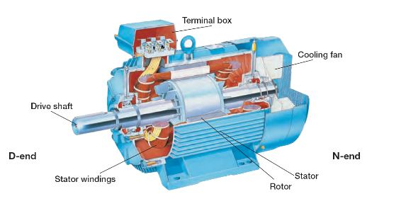 Electric Motor Main Components