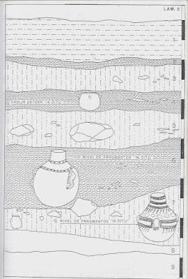 Estratigrafía de yacimiento arqueológico