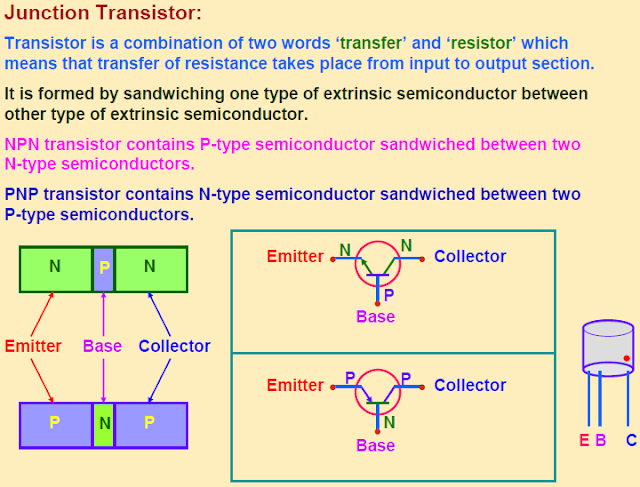junction transistor,action of npn,pnp transistor,comman base ampilifier,oscillator,