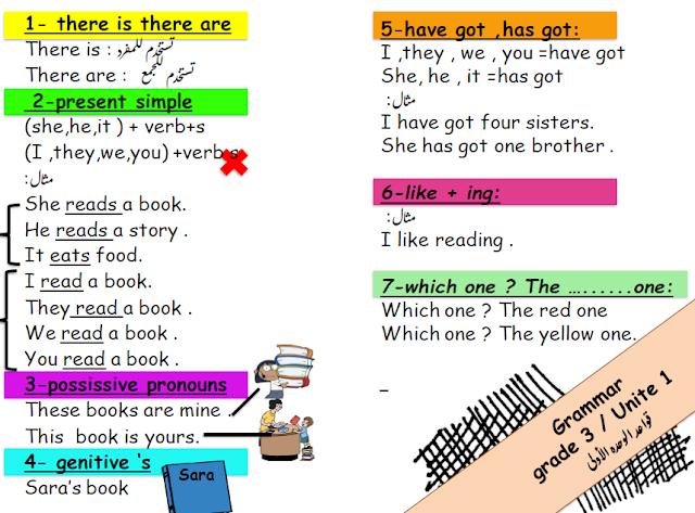 مراجعة قواعد الوحدة الاولي في اللغة الانجليزية للصف الثالث