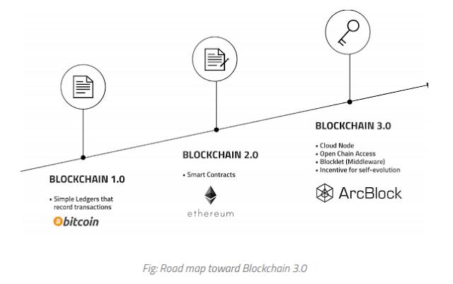 Nền Tảng của ArcBlock là gì