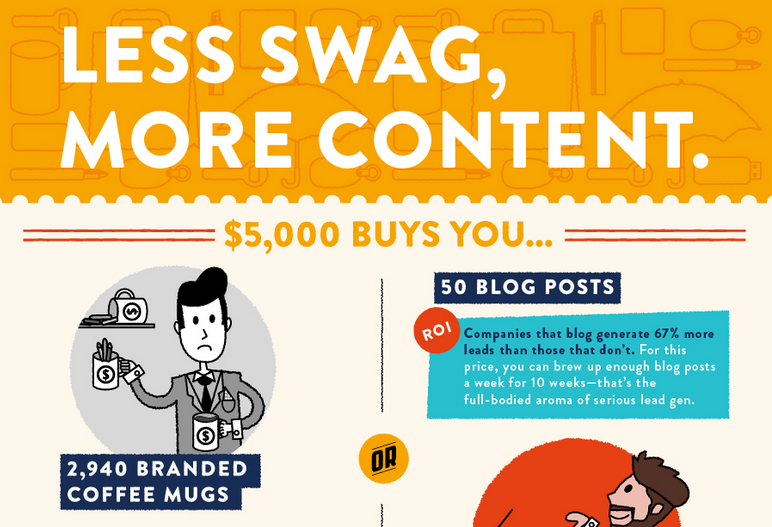 What Your Marketing Dollars can do for You - A Content vs Swag Showdown - infographic