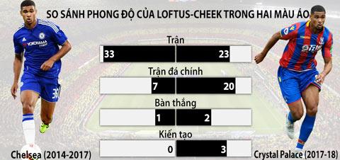 So sánh phong độ của Loftus-Cheek ở 2 đội bóng