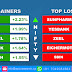 NIFTY TOP GAINERS & TOP LOSERS