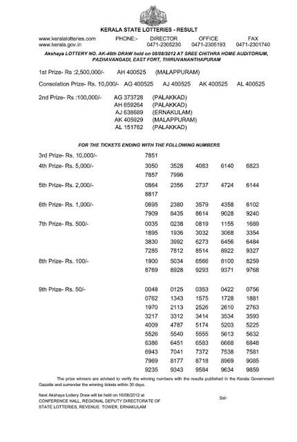 Kerala lottery result of Akshaya (AK-46) 08 August 2012