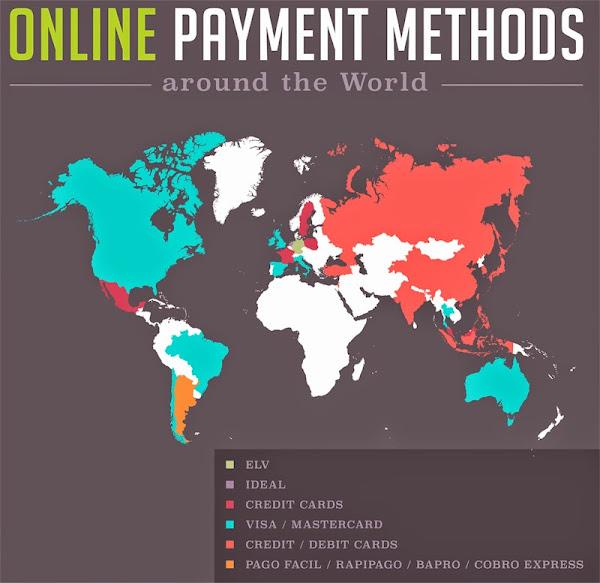 全球各國支付方式偏好