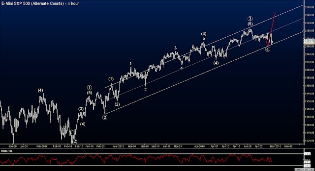 Elliott Wave S&P Futures