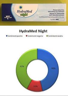 hydramed night pareri unguent ochi uscati