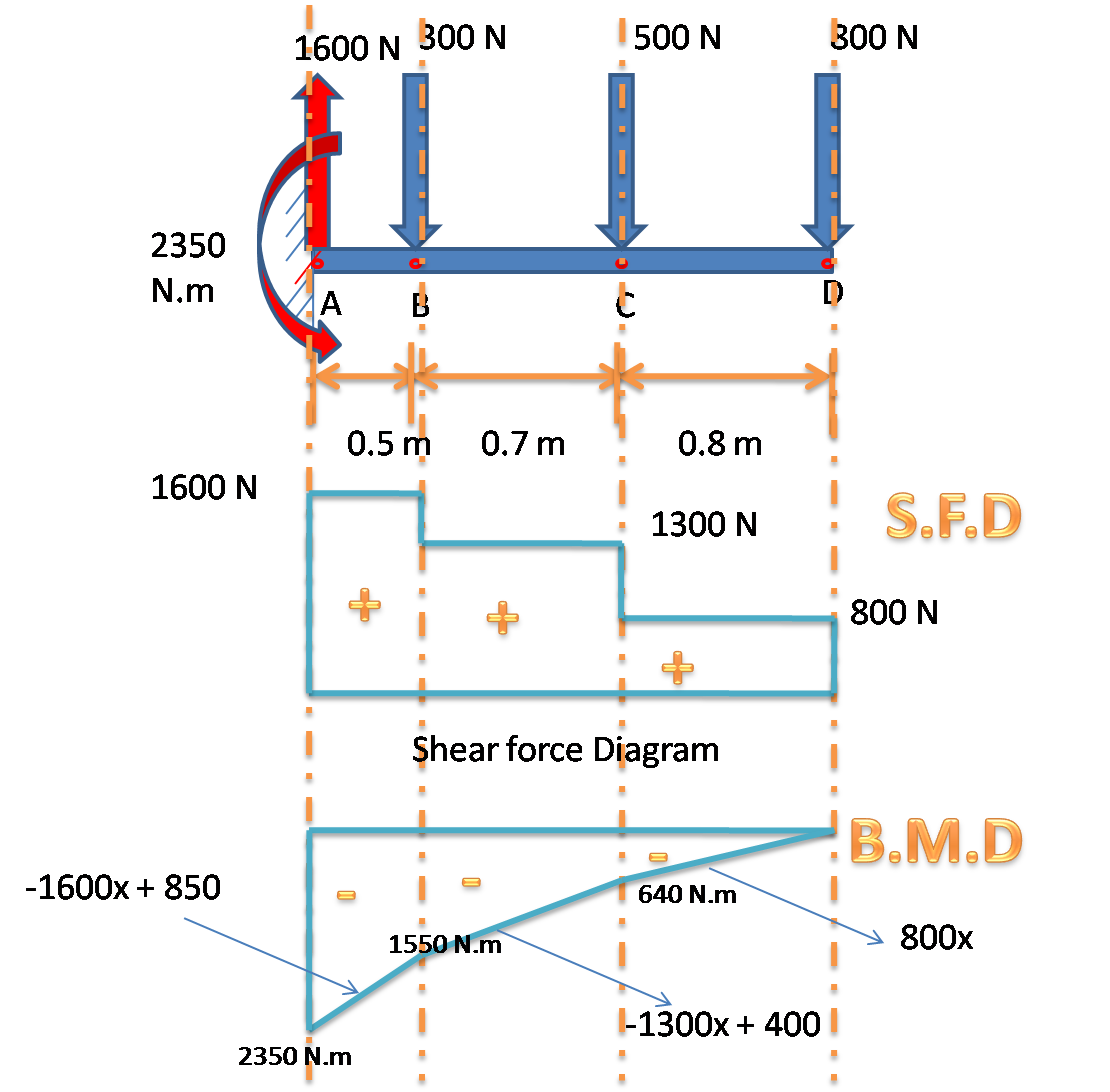 what is shear force diagram and bending moment diagram [ 1110 x 1092 Pixel ]