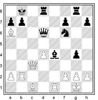Posición de la partida de ajedrez Negyeli - Berta (Hungría, 1971)