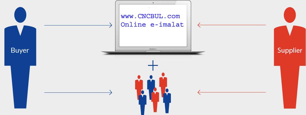 http://www.cncbul.com/user/CNCBUL_E_imalat_Professional_Online_imalat_Hizmet_Tanitimi.php