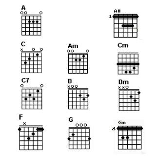11 chord gitar dalam lagu payung teduh-akad