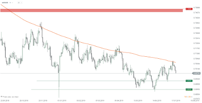 analiza-forex-dolarul-australian