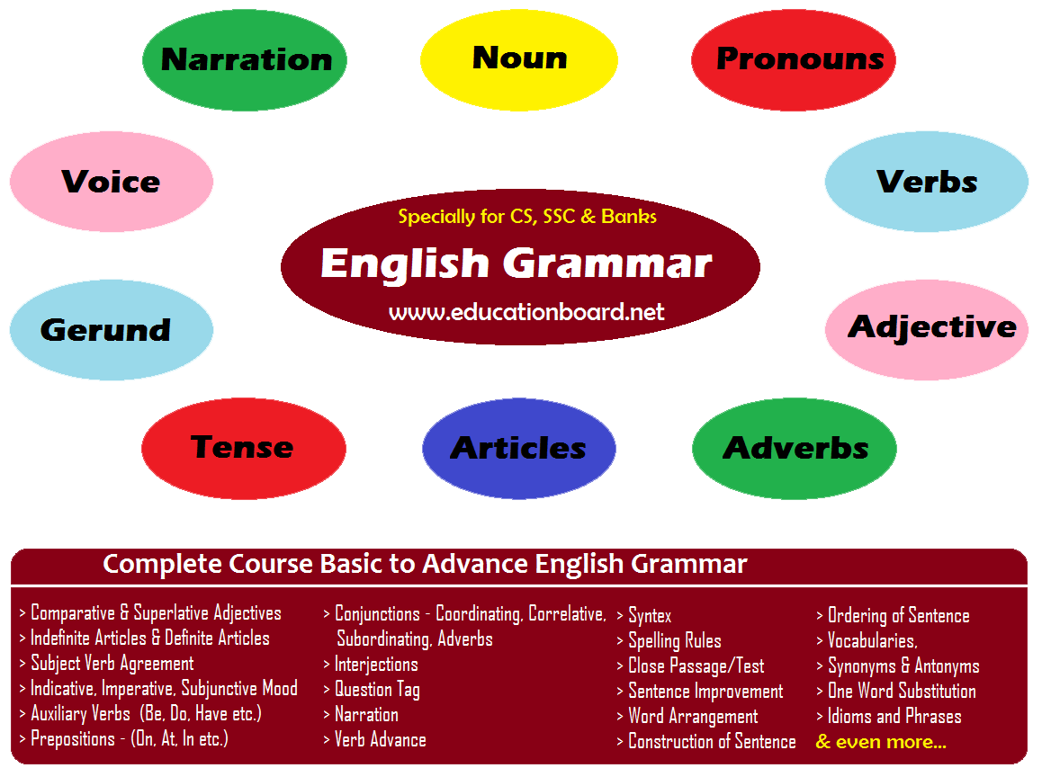English Grammar: English Grammar fo CS, SSC and Bank PO
