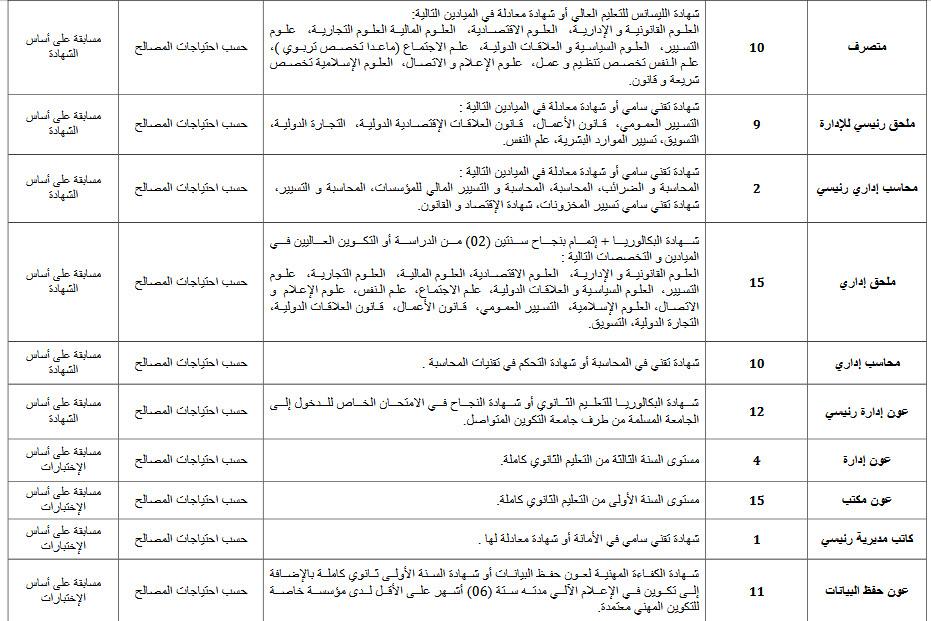 مسابقة توظيف المستخدمين الشبهيين في مديريات الأمن الوطني نوفمبر 2018