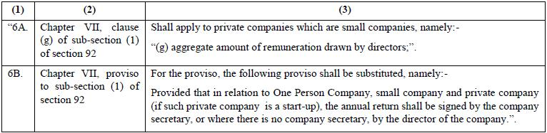 Exemptions to Private Companies MCA Notification Companies Act 2013