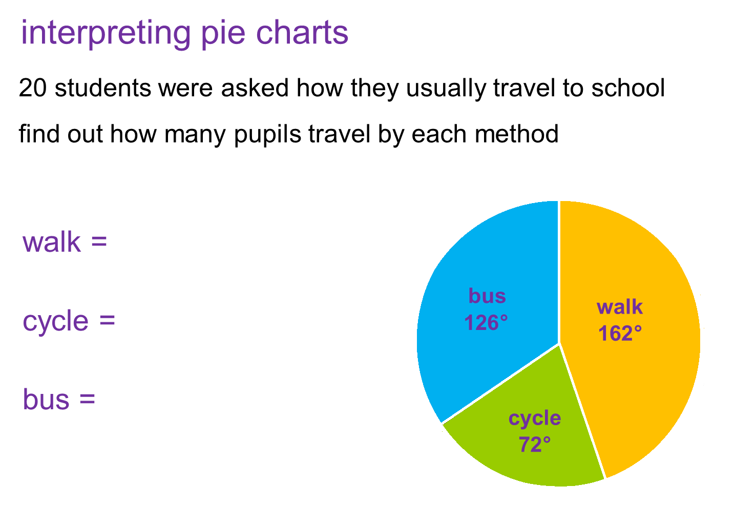 Median Don Steward Mathematics Teaching Interpreting Pie